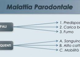 Malattia parodontale schema - Studio Dentistico Motta Jones Rossi & Associati - Milano Centro